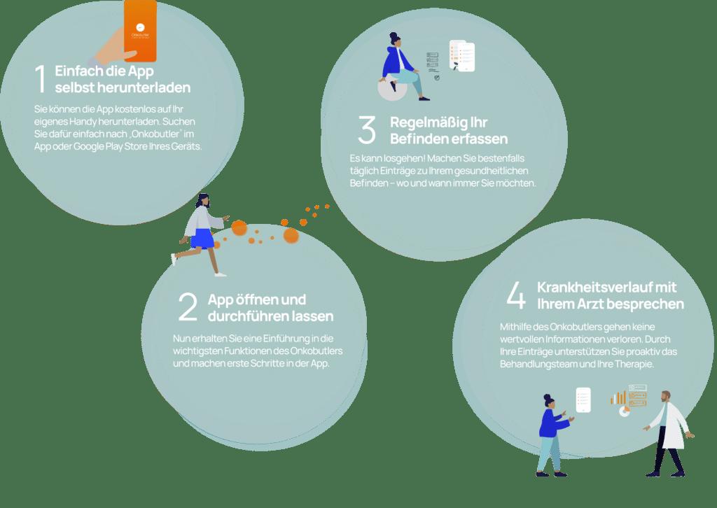 Infografik zur Einrichtung der Onkobutler-App.