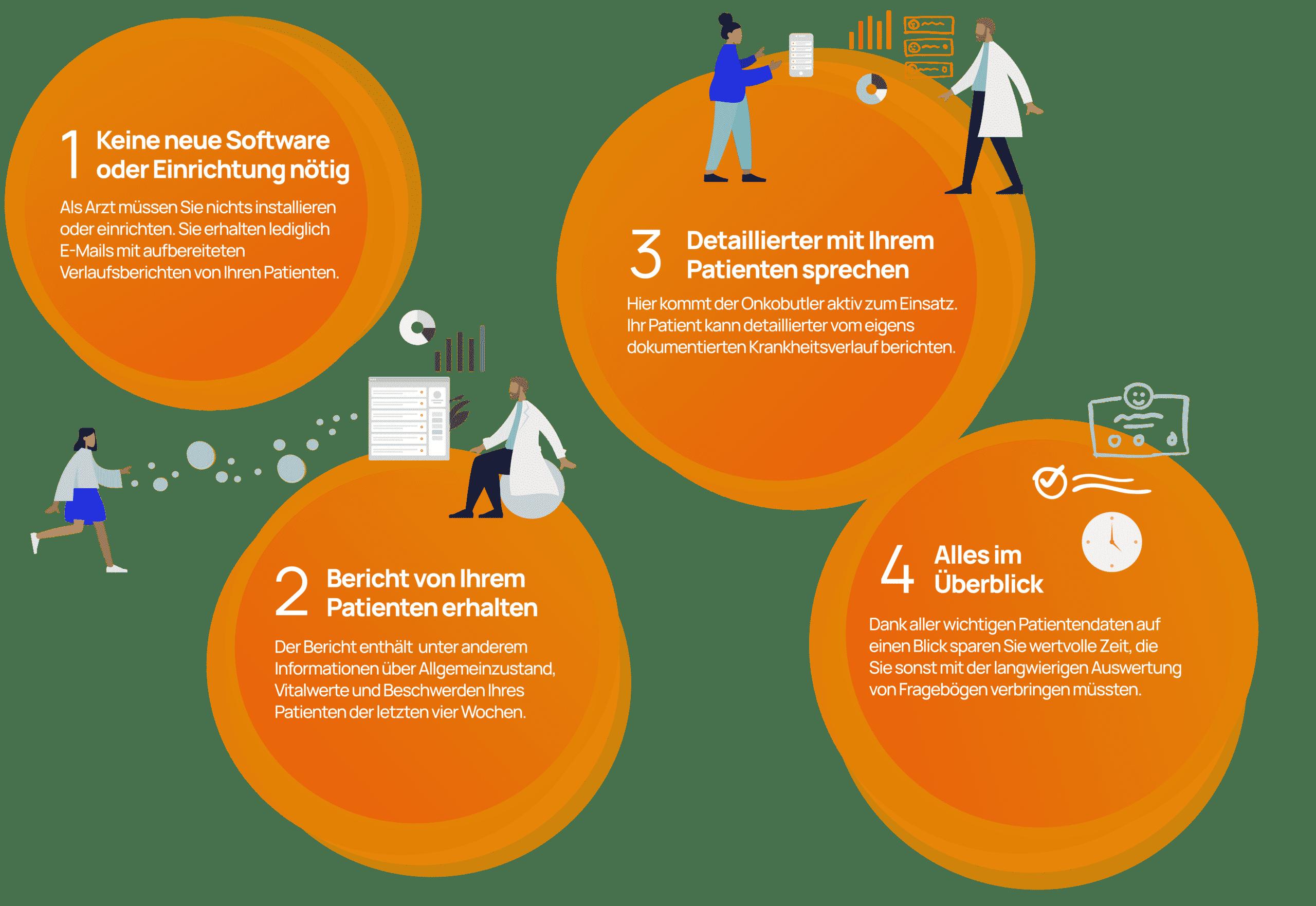 Infografik zeigt die Vorteile des Onkobutlers.